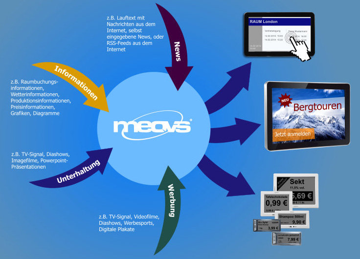 Digital Signage Software Infografik